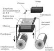 Рис.11 - Схема процесса LOM