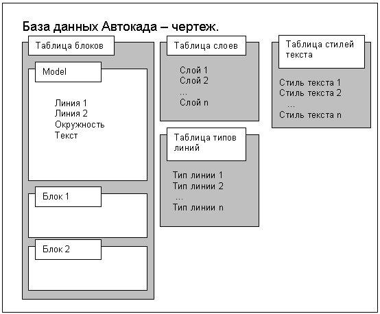 Упрощенная схема базы данных